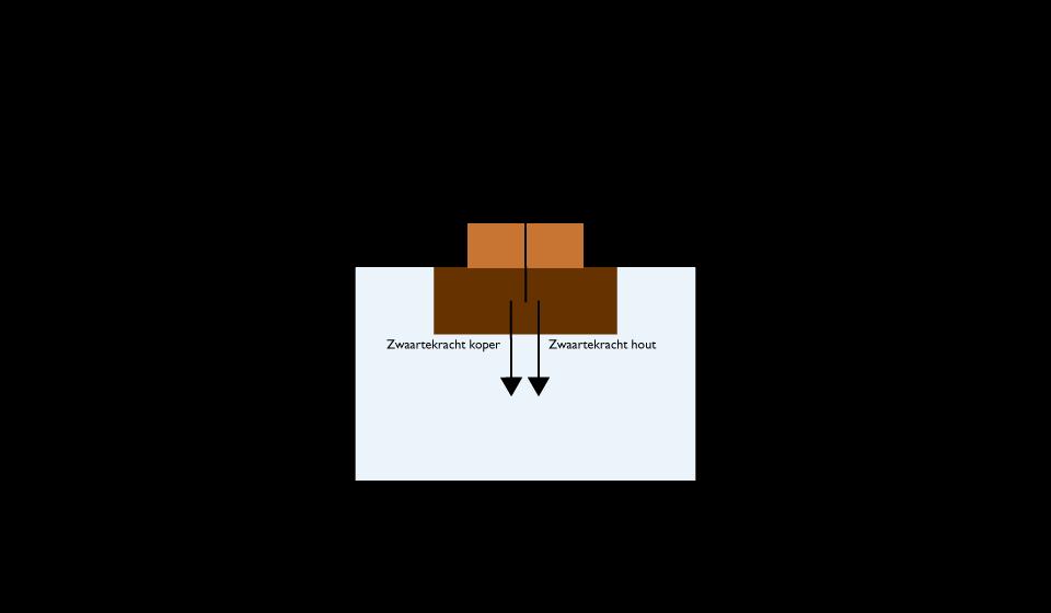 blokje-water-hout-koper-oplossing