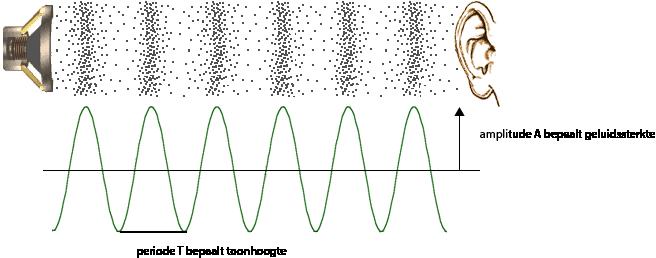 geluidsgolven