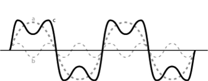 geluidsgolvenb