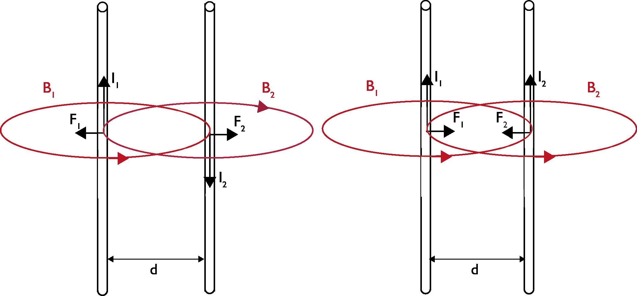 krachtwerking tussen 2 evenwijdige stroomvoerende geleiders