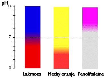 zuurbase indicatoren